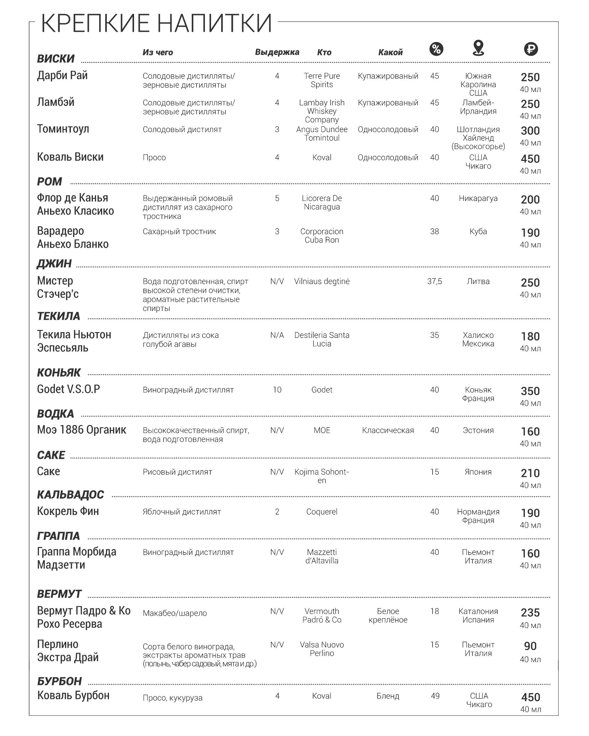 Крепкие напитки (05.03.2020)