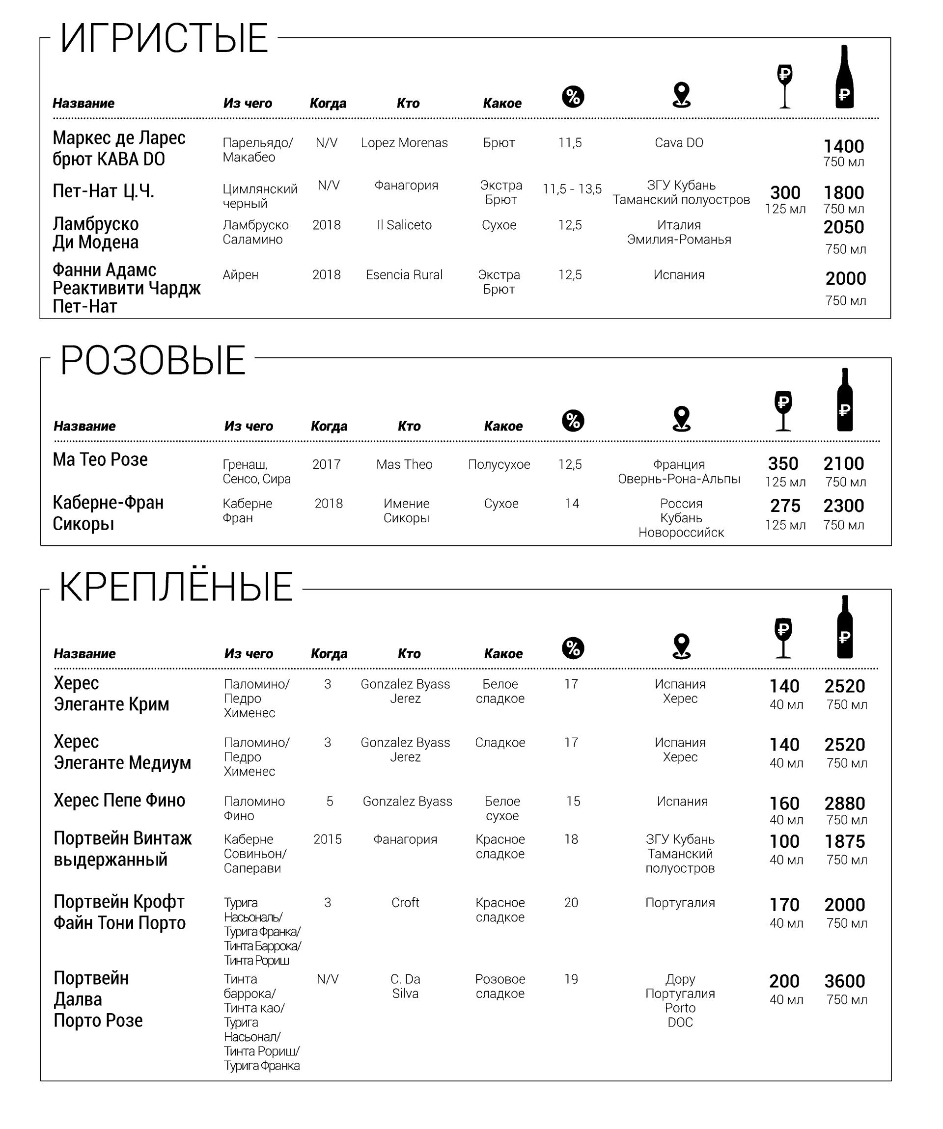 Игристые, десертные и крепленые вина
